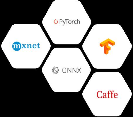 Industry Standard Frameworks